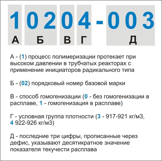 Обозначение марок ПВД